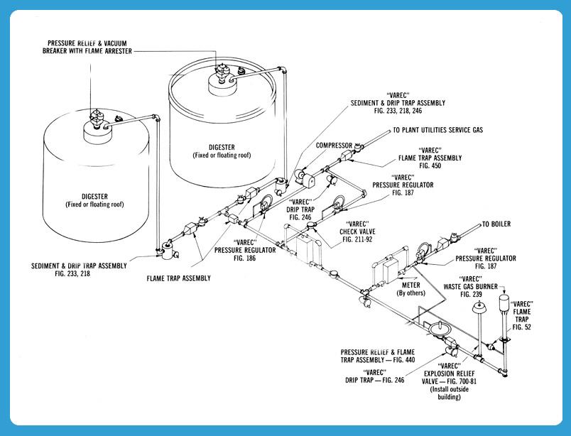 JDV Double Membrane Biogas Holder   JDV Equipment Corporation